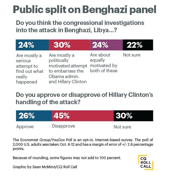 Benghazi.poll