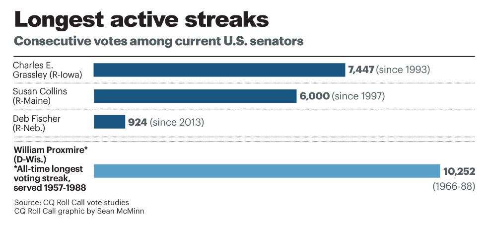 longest-vote-streaks