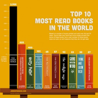 James Chapman's Top 10 Most Read Books