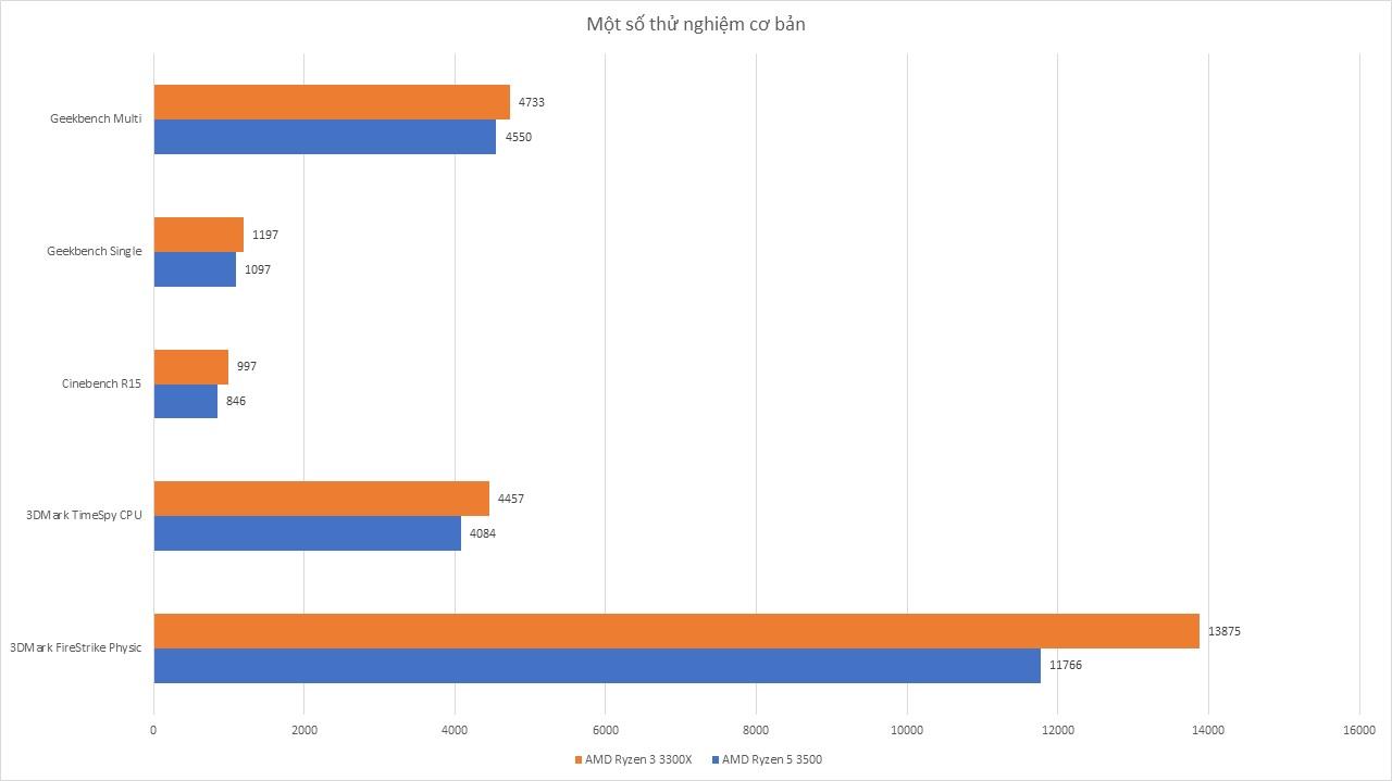 AMD Ryzen 5 3500 – Đánh Giá Gaming Gear