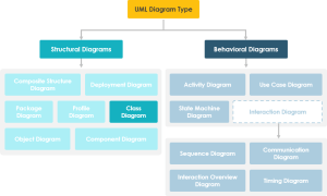 What is Class Diagram?