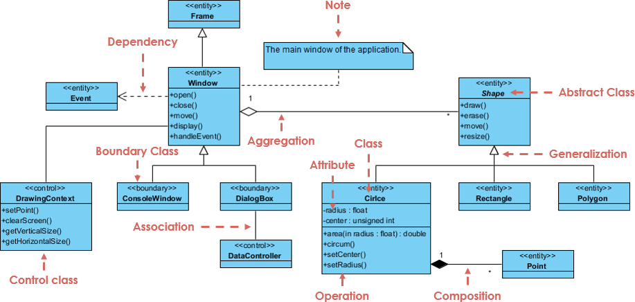 how the customer explained it diagram                     what is class    diagram      archimetric                      what is class    diagram      archimetric