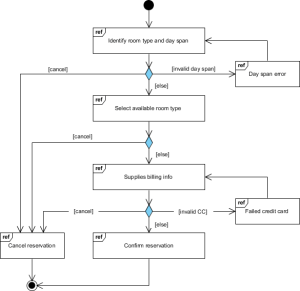 What is Interaction Overview Diagram?