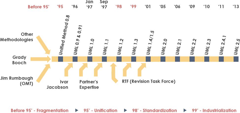 UML历史