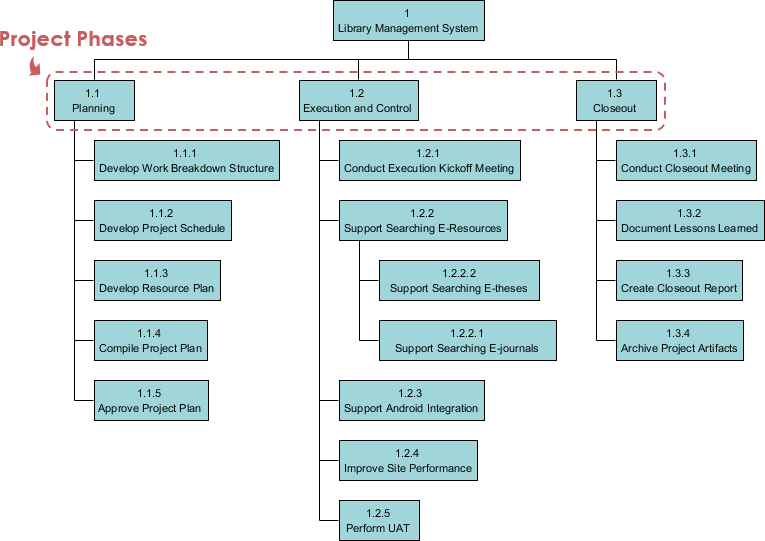 Phase-based Work Breakdown Structure