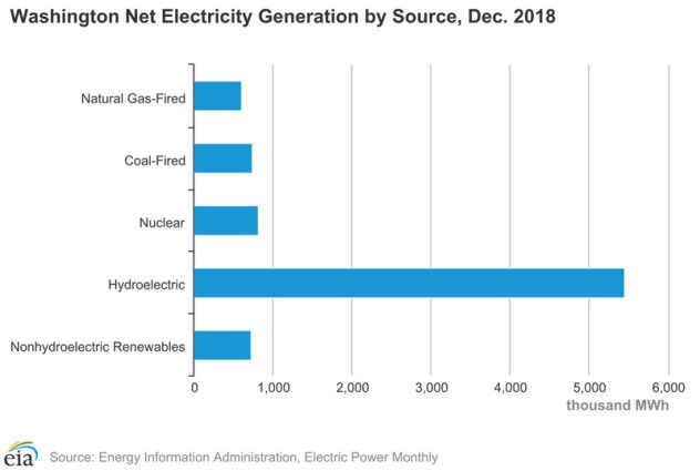 Washington's electricity mix, 2017.