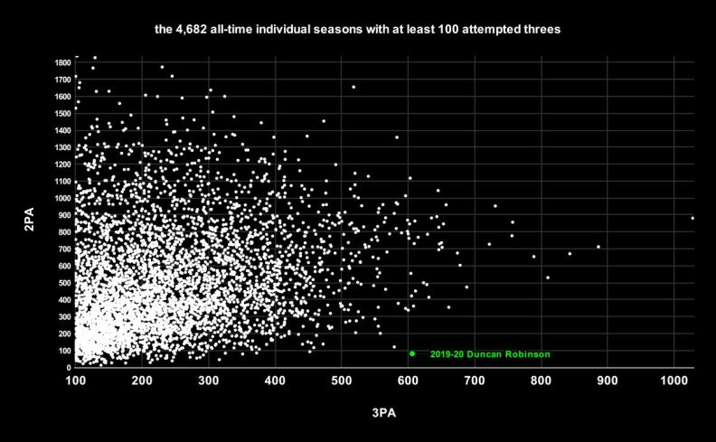 Shot selection of the 4,682 all-time individual seasons in NBA history in which a player has taken at least 100 threes