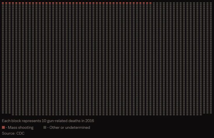 A chart of all mass shooting deaths, compared to all gun deaths.