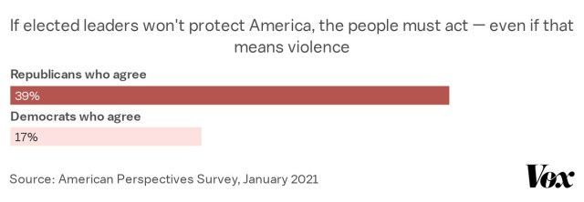 39 percent of Republicans agree that if elected leaders won't protect America, the people must act, even if that means violence.