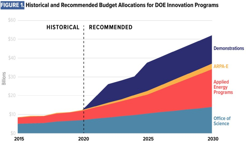 A chart showing historical spending on energy R&D (left) versus recommended spending levels (right).