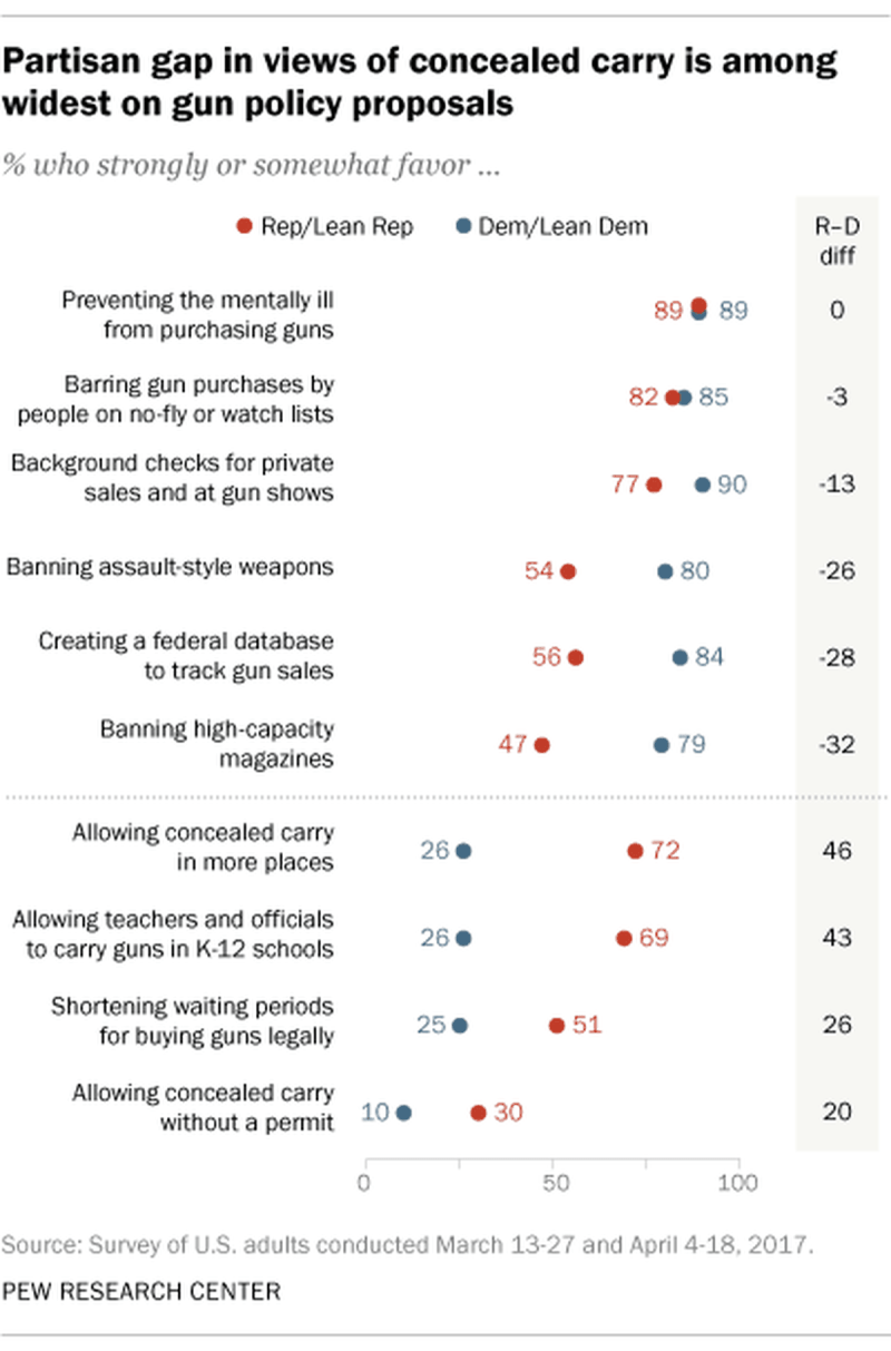 A chart shows high support for gun control measures.