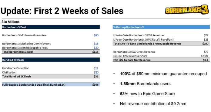 text of a court exhibit breaking down what Epic Games paid to 2K Games to exclusively sell Borderlands 3: $80 million minimum sales guarantee, $15 million marking charge, $20 million one-time fee; $31 million to sell bundles for Borderlands: The Handsome Collection and Civilization. The total is $146 million. Epic made back $109.2 million two weeks after Borderlands 3's launch in September 2019.