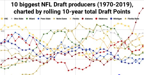 NFL draft: like every argument of position U changes continuously -  Archysport