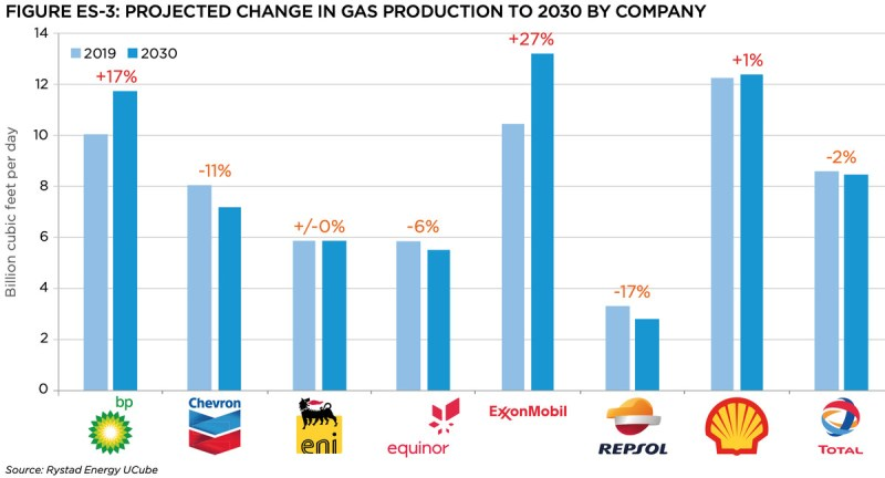 A chart showing oil companies' planned increases in gas production. Exxon and BP rank the highest.