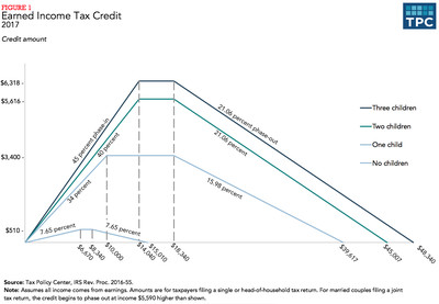 The current Earned Income Tax credit
