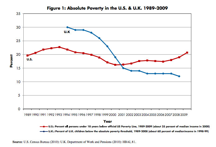 Child poverty in the US and Britain