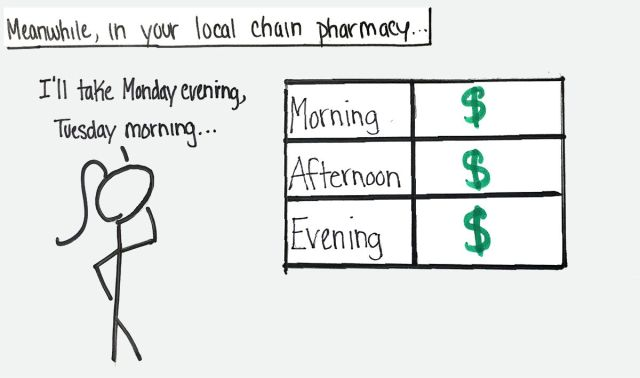 """Meanwhile in your local chain pharmacy ... """"I'll take Monday evening, Tuesday morning ..."""""""