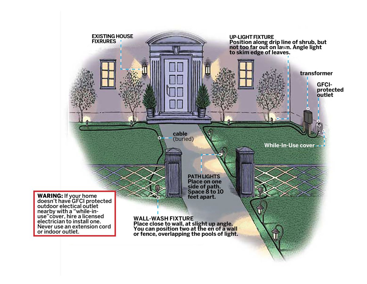 https www thisoldhouse com lighting 21016621 how to put in landscape lighting