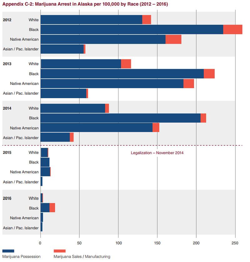A chart of marijuana arrests by race in Alaska.