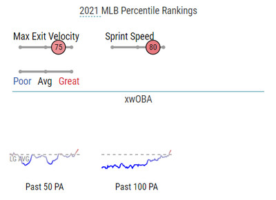 Graphic showing Yu Chang ranking in the 75th percentile for max exit velocity and 80th percentile for sprint speed, as well as line graphs depicting an upward trend toward league average in expected weight on-base average.