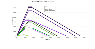 Graph of changes to EITC under Khanna plan