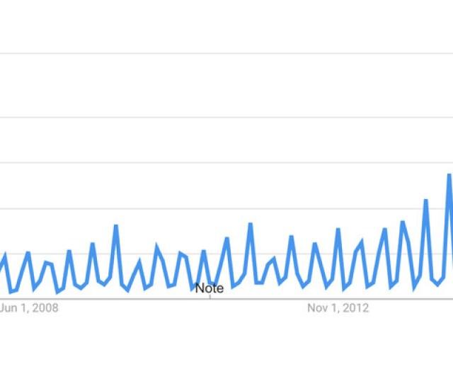 Mercury Retrograde Google Search Trends