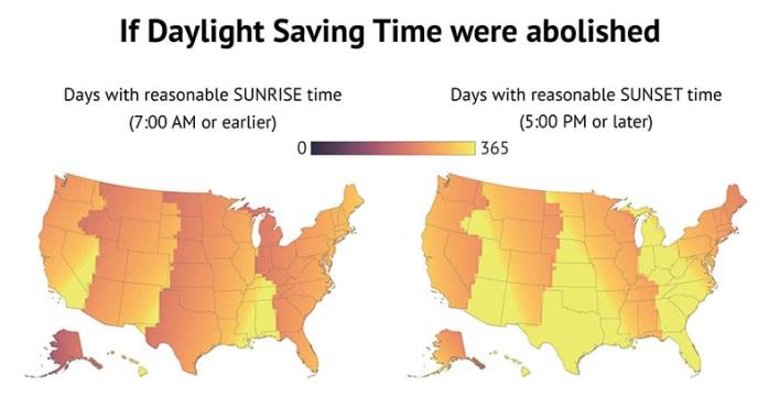 If daylight saving time were abolished.