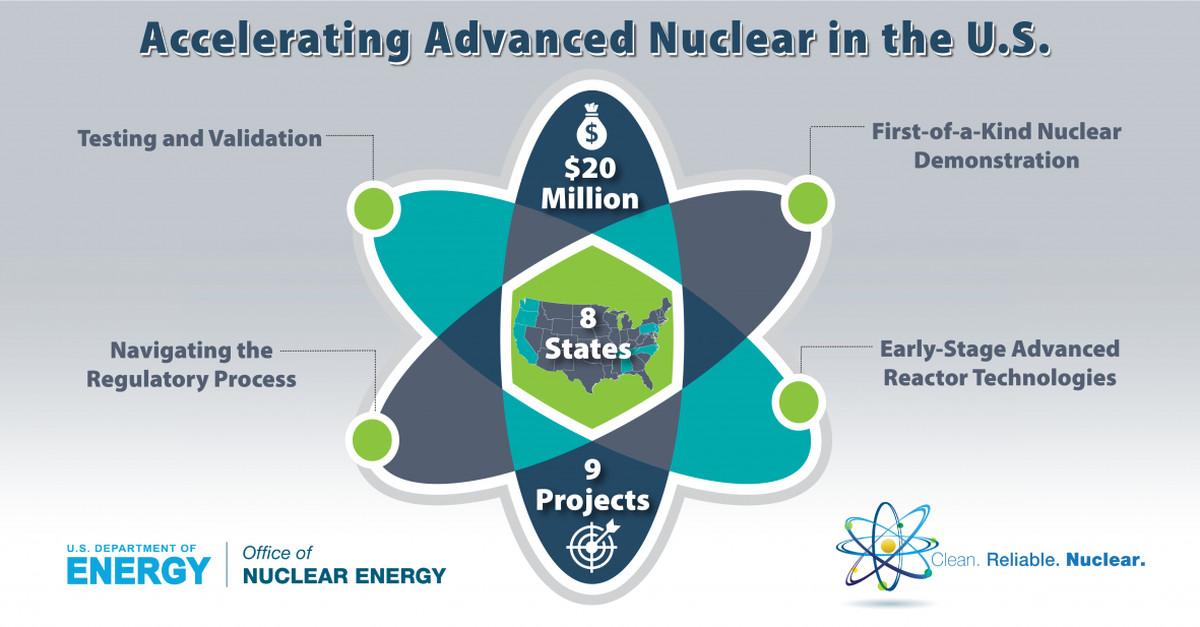 Advanced nuclear.