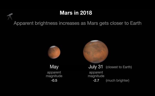 Mars at opposition: the red planet is at its biggest and ...
