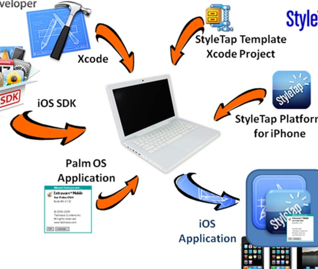 Styletap Ios Wrapper Sdk Converts Palm Os Apps To Ios