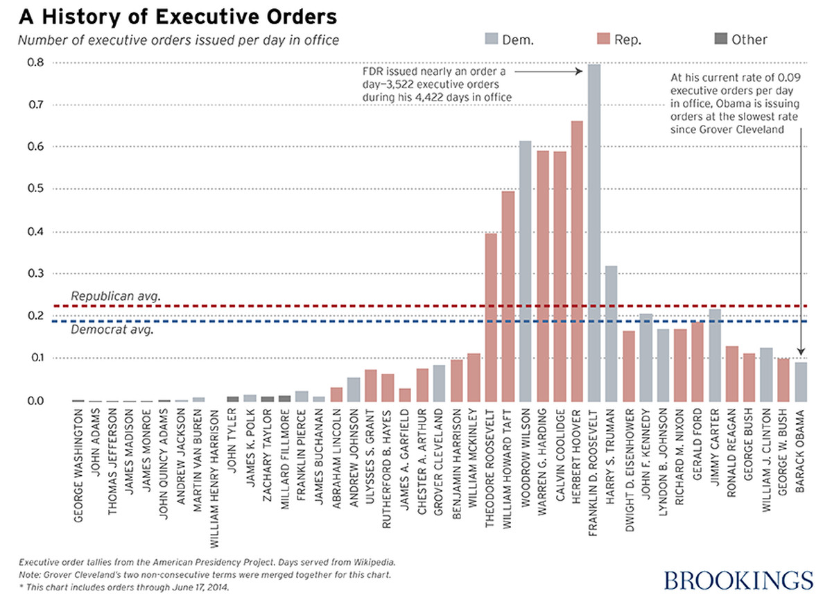 Why Counting Executive Orders Is An Awful Way To Measure