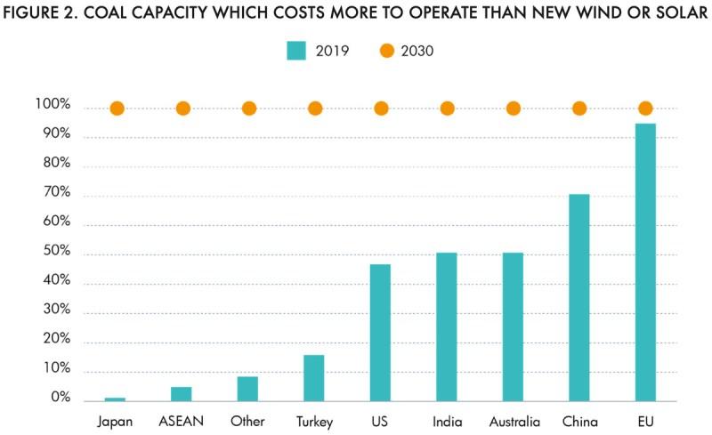 renewables vs existing coal