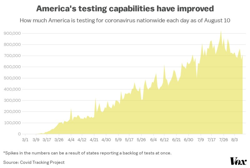 A chart of the amount of reported coronavirus tests in the US every day.
