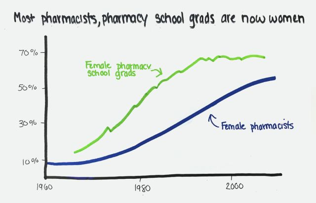 chart: Most pharmacists, pharmacy school grads are now women