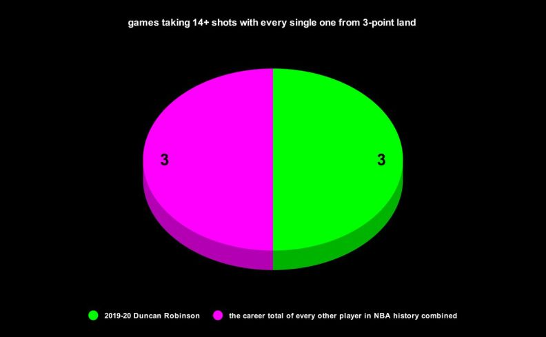 NBA games in which a player has taken at least 14 shots, with every one from 3-point land