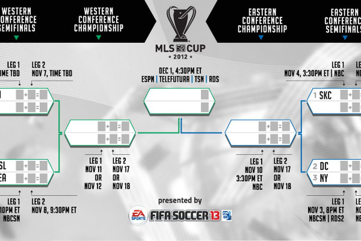 2012 MLS Cup Playoffs Schedule And Preview