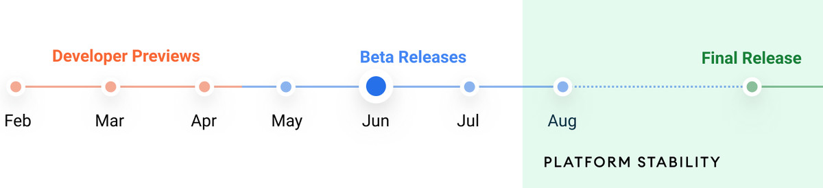 Android 12 beta timeline