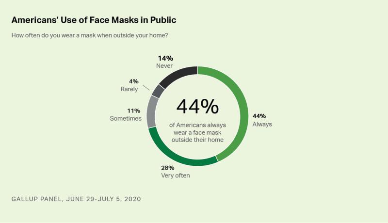 A chart breaking down how often Americans wear masks in public.