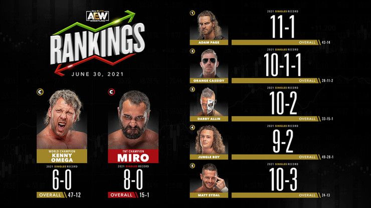 AEW Rankings (June 30, 2021): New #1 and a surprising name in the top 5