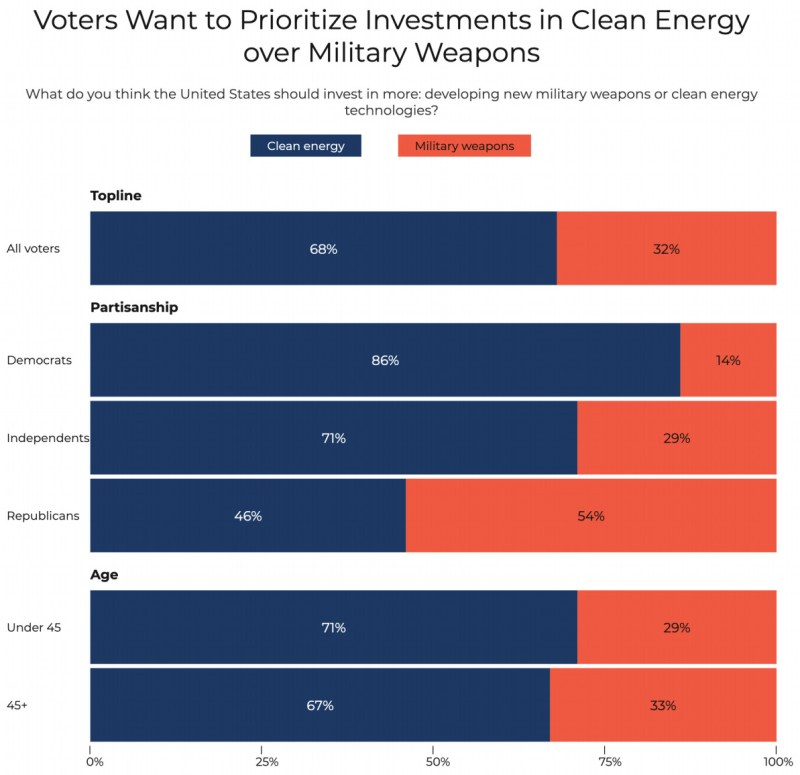 A chart showing that more than 50 percent of voters want to prioritize investments in clean energy over military weapons.