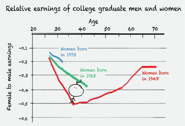 Chart of relative earnings of college graduate men and women