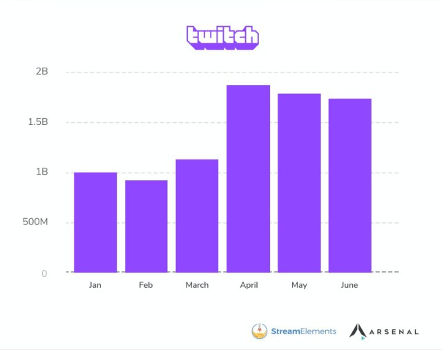 A chart showing Twitch viewership by hours watched from January through June.