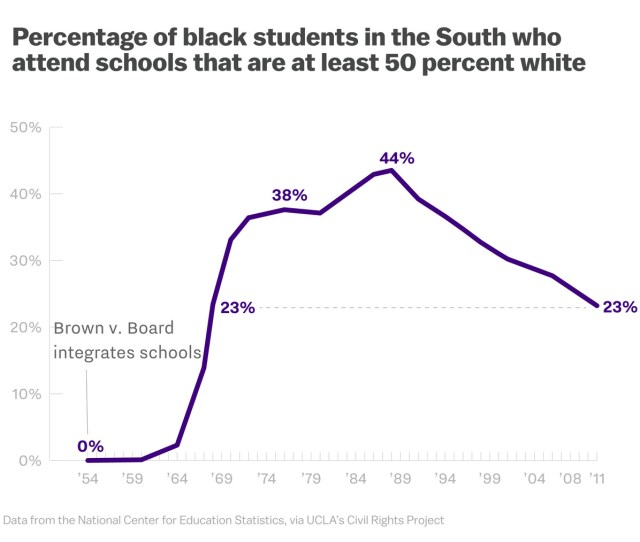 National Reviews Verbruggen Sees This Chart And Argues That A Smaller Portion Of Black Students Are Attending Majority White Schools Because The Us Is Just