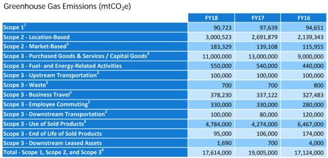 Microsoft's 2018 greenhouse gas emissions.