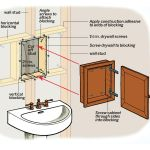 How To Install A Medicine Cabinet This Old House