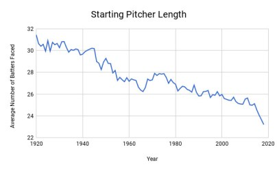 Chart showing starting pitcher length trending downward