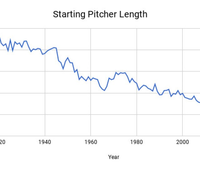 Chart Showing Starting Pitcher Length Trending Downward