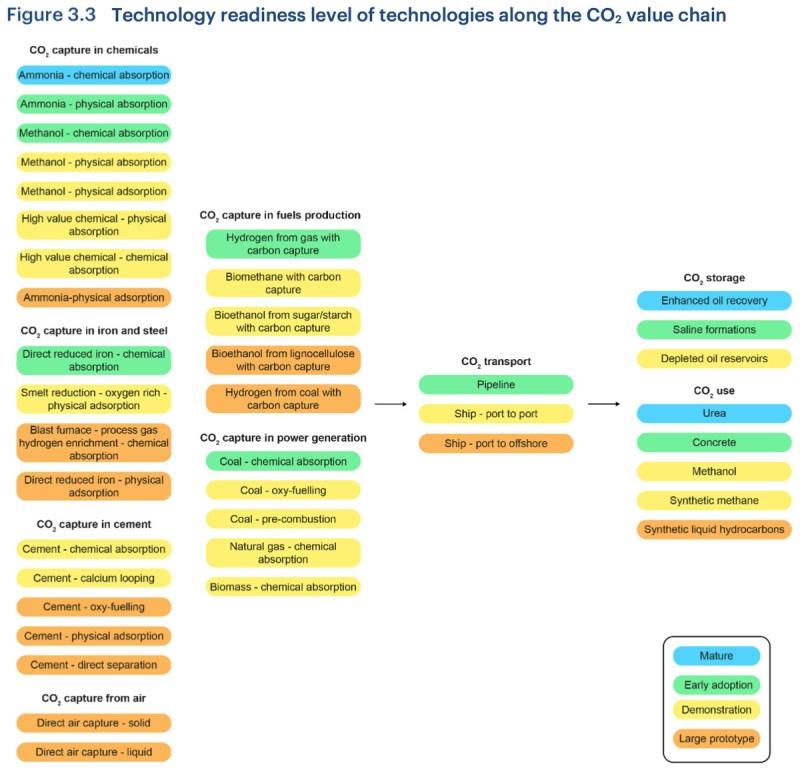IEA tech readiness in CO2