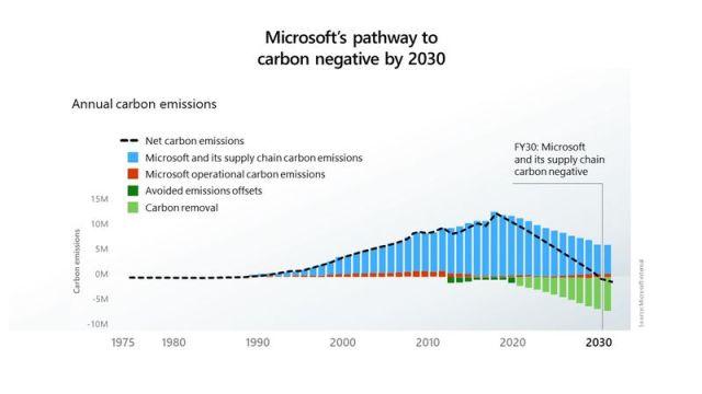 microsoft emissions