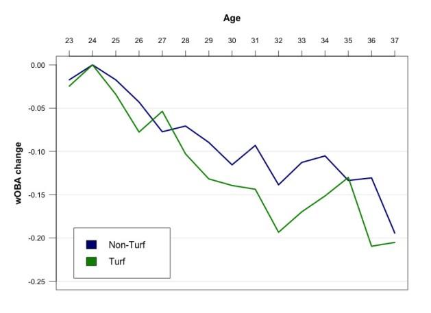 wOBA-AgingTurf_1995-2014